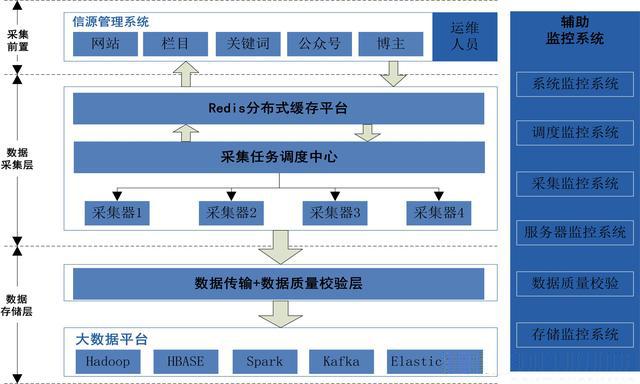 以大数据平台为基础的互联网数据采集平台架构介绍